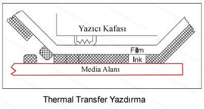 thermal transfer yazdirma
